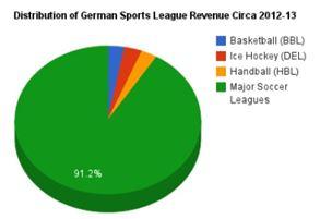 독일 프로 스포츠 매출 분포