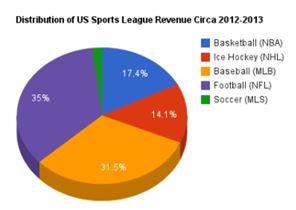 미국 프로 스포츠 매출 분포