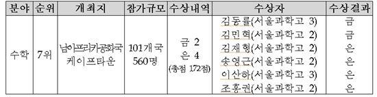 2014 국제수학올림피아드 한국 수상 현황