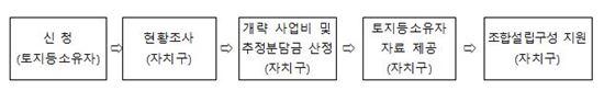 가로주택정비사업 절차도 (자료 : 서울시)
