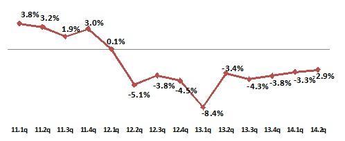 ▲대형마트 분기별 매출 전년 대비 증감률