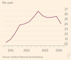 스페인 실업률(단위: %)