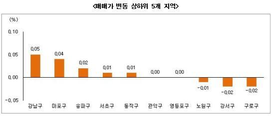 7월 4주 부동산 시황(자료 : 부동산써브)