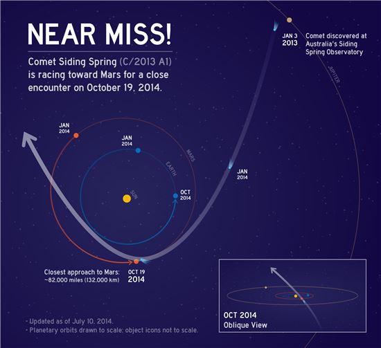 ▲오는 10월 혜성이 화성에 근접할 것으로 알려졌다.[사진제공=NASA]