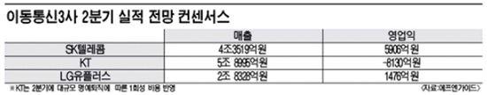 ※KT는 29일 공식발표한 2분기 실적 수치