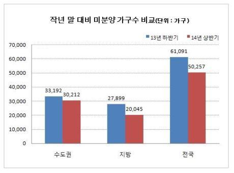 <표> 2013년 말 대비 2014년 7월 미분양 가구 수 (자료 : 부동산써브)