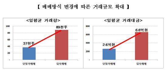 (출처: 한국거래소)