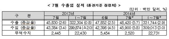 ▲7월 수출입 실적(자료:산업통상자원부)