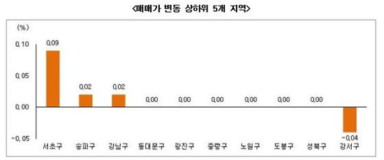 7월5주 부동산 시황 (자료제공 : 부동산써브)