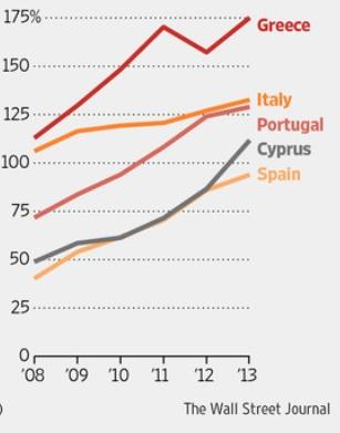 유럽 각 국의 GDP 대비 정부 부채비율