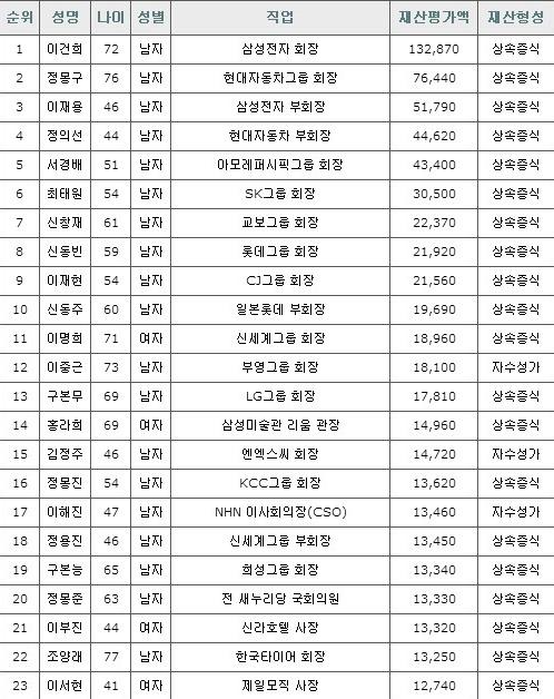 2014 '1조 클럽' 명단(사진: 재벌닷컴 제공)