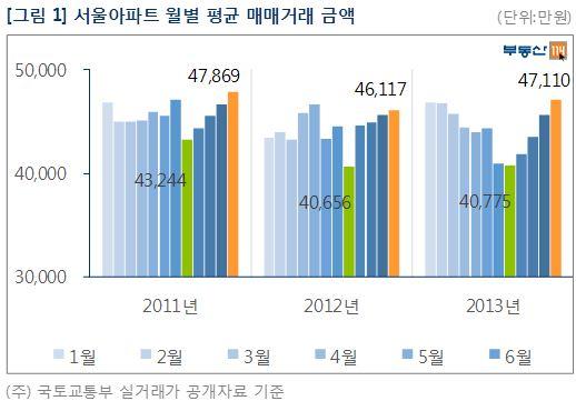 서울 아파트 월별 평균 매매가 금액 /
