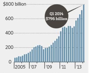 중국의 해외 차입 규모(그래프:WSJ)