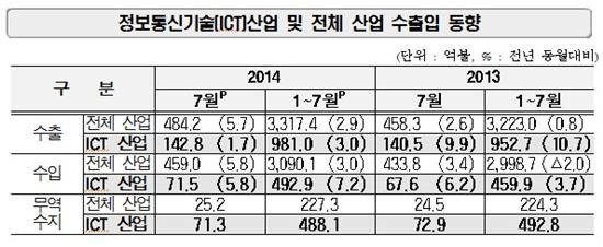 ▲7월 정보통신기술(ICT) 수출입 동향