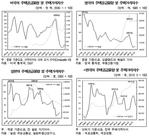 각국의 주택공급물량 및 주택가격지수