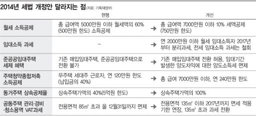 [세법개정]연봉 7000만원도 '월세 세액공제'