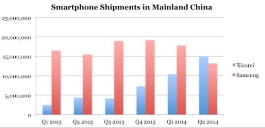중국에서의 스마트폰 출하량(파란색: 샤오미/빨간색: 삼성) 자료: 캐널리스