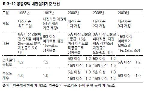 공동주택 내진설계 기준 변천 (자료 : 서울연구원)