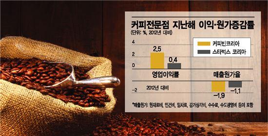 ▲ 커피전문점 지난해 이익·원가증감율
