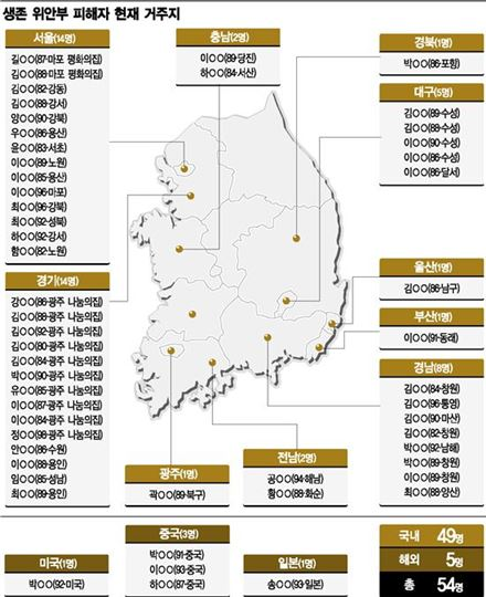 일본군 '위안부' 피해자 생존자 현황.