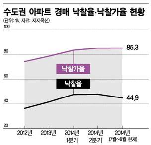 수도권 아파트 경매 낙찰가율이 2012년 이후 꾸준히 오르고 있다. (자료 : 지지옥션)
