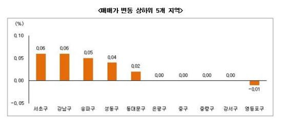 8월 2주 서울 부동산 시황(자료제공 : 부동산써브)