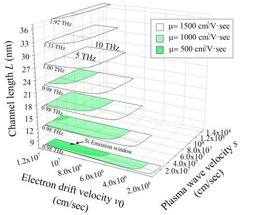 ▲플라즈마파 트랜지스터 디자인과 성능 평가를 위한 3차원 플롯.[사진제공=미래부]