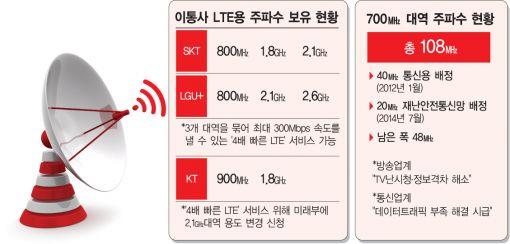 [하반기 통신시장]4배속 LTE 연말 등장…이통 속도 경쟁 격화