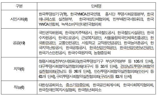 투명사회실천네트워크 참여현황