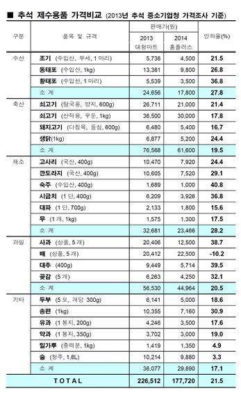 추석 제수용품 가격비교 (2013년 추석 중소기업청 가격조사 기준)