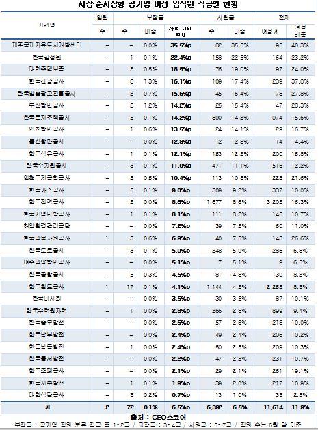 시장·준시장형 공기업 여성 임직원 직급별 현황(자료 CEO스코어)