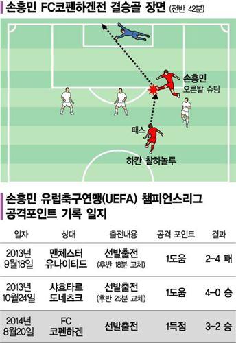 손흥민 챔피언스리그 공격 포인트