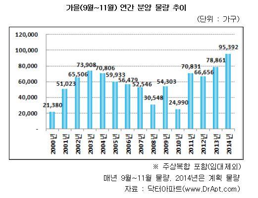 최근 14년간 분양 물량 추이 (자료 : 닥터아파트)