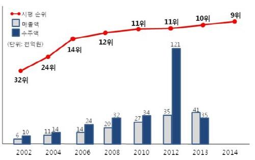 <한화건설 연도별 실적 및 시공능력평가 순위(2002~2014년)>