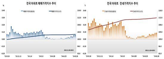 8월 3주 전국 주간 아파트 매매·전세가격 동향 (자료 : 한국감정원)