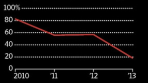 유럽 내 중국인 신청 '텍스 리펀드' 규모 증가율