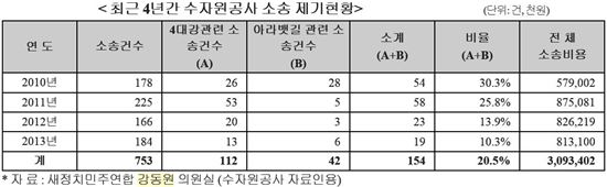 최근 4년간 한국수자원공사 소송 현황<자료 : 강동원 새정치민주연합 의원실>