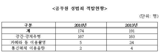 공무원 성범죄 적발현황.(출처: 김재원 새누리당 의원실)