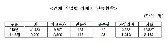 전체 직업별 성매매 단속현황. (출처: 김재원 새누리당 의원실)