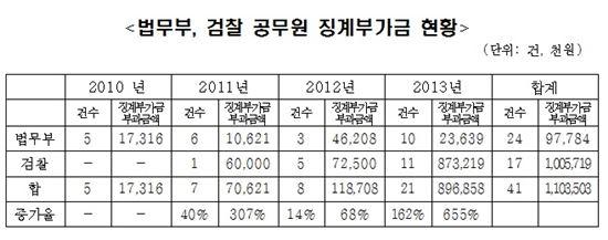 법무부·검찰 공무원 징계부가금 현황. (출처: 서기호 정의당 의원실)