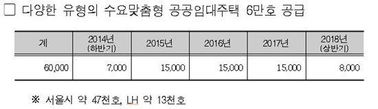임대6만호 공급 계획(자료: 서울시)