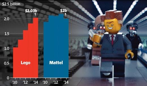 레고와 마텔 매출액 비교/출처: WSJ