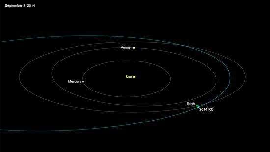 ▲2014 RC 소행성이 지구를 스쳐 지나간다.[사진제공=NASA]