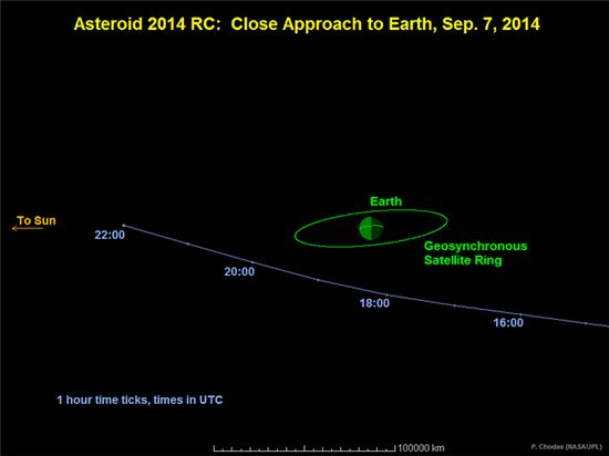 ▲2014 RC의 시간대별 궤도.[사진제공=NASA]