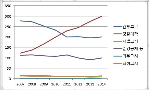 2007년~2014년 경찰 총경이상 고위직 입직경로 추이 출처:경찰청
