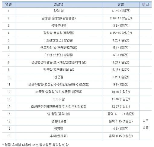 북한의 국가적 명절(자료=통일부)