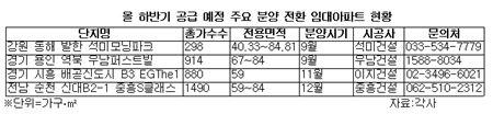 하반기 공급 예정인 주요 분양 전환 임대아파트 현황