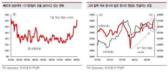 9개월만에 달러당 105엔 수준으로 돌아온 엔달러 환율.