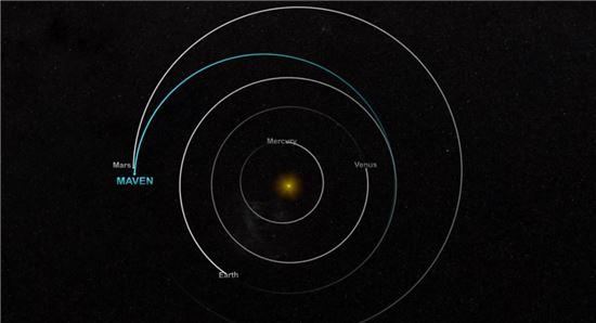 ▲지구 궤도에서 발사돼 화성 궤도에 들어가는 길을 보여주는 메이븐.[사진제공=NASA]
