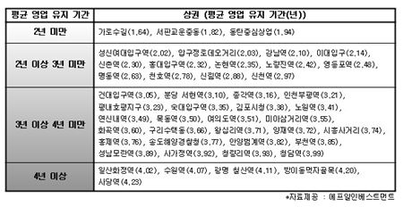 수도권 주요 47개 상권의 평균 영업 유지기간